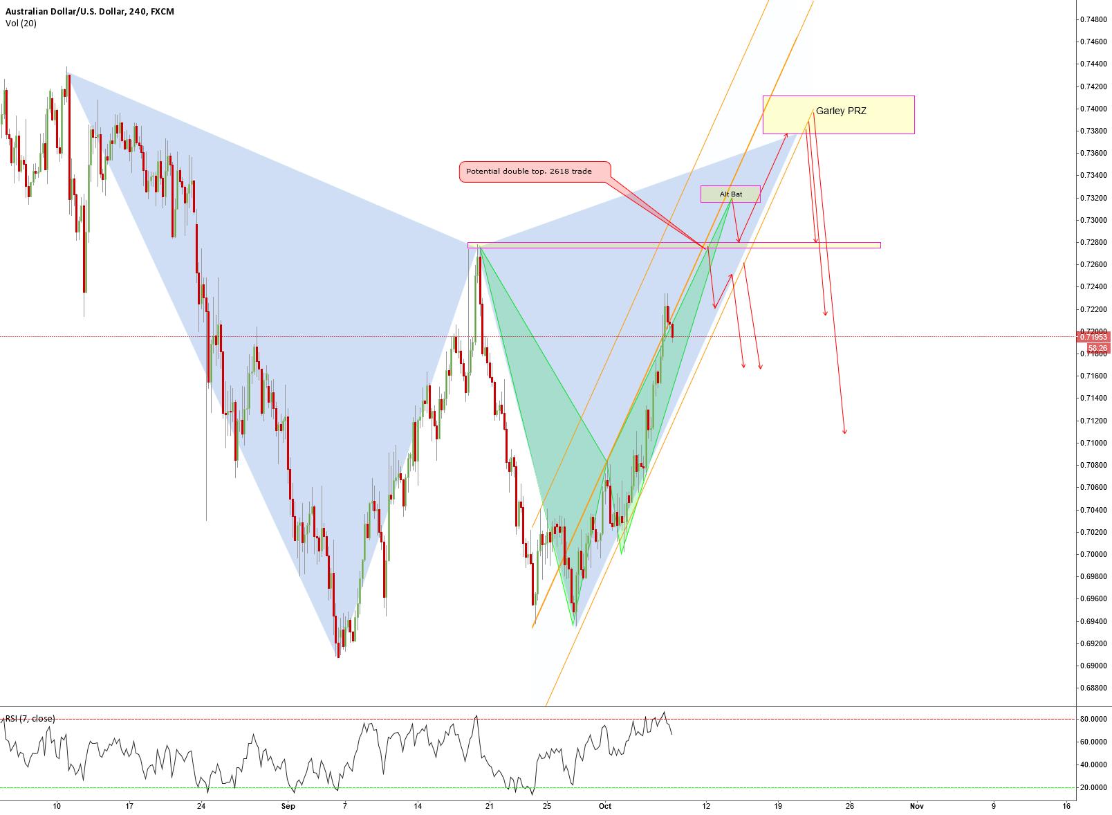 AUDUSD Potential shorting trades.