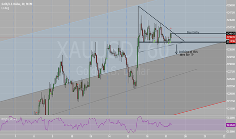 XAUUSD: Short Entry Plan