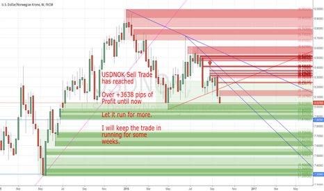 USDNOK: +3638 pips of Profit by my Sell Trade still in Running
