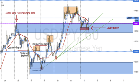 USDJPY: THERE SHE GOES!