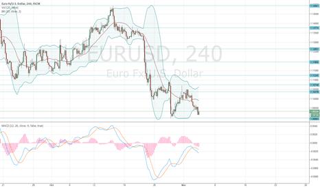 EURUSD: EUR/USD: general review