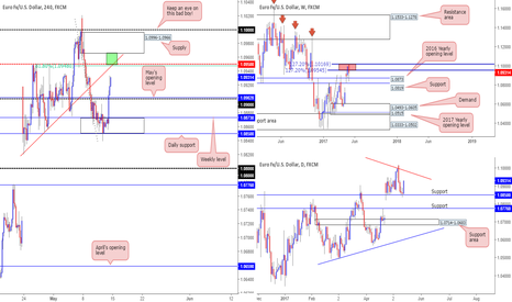EURUSD: Shorts on the radar...