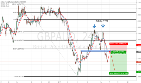 GBPAUD: GBPAUD : WAIT RETEST AND SHORT
