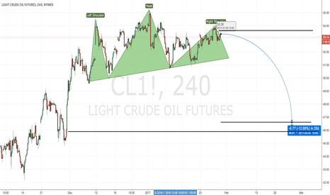 CL1!: Bearish Crude Oil