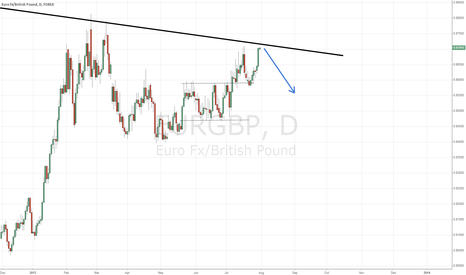 EURGBP: EURGBP about to double top?