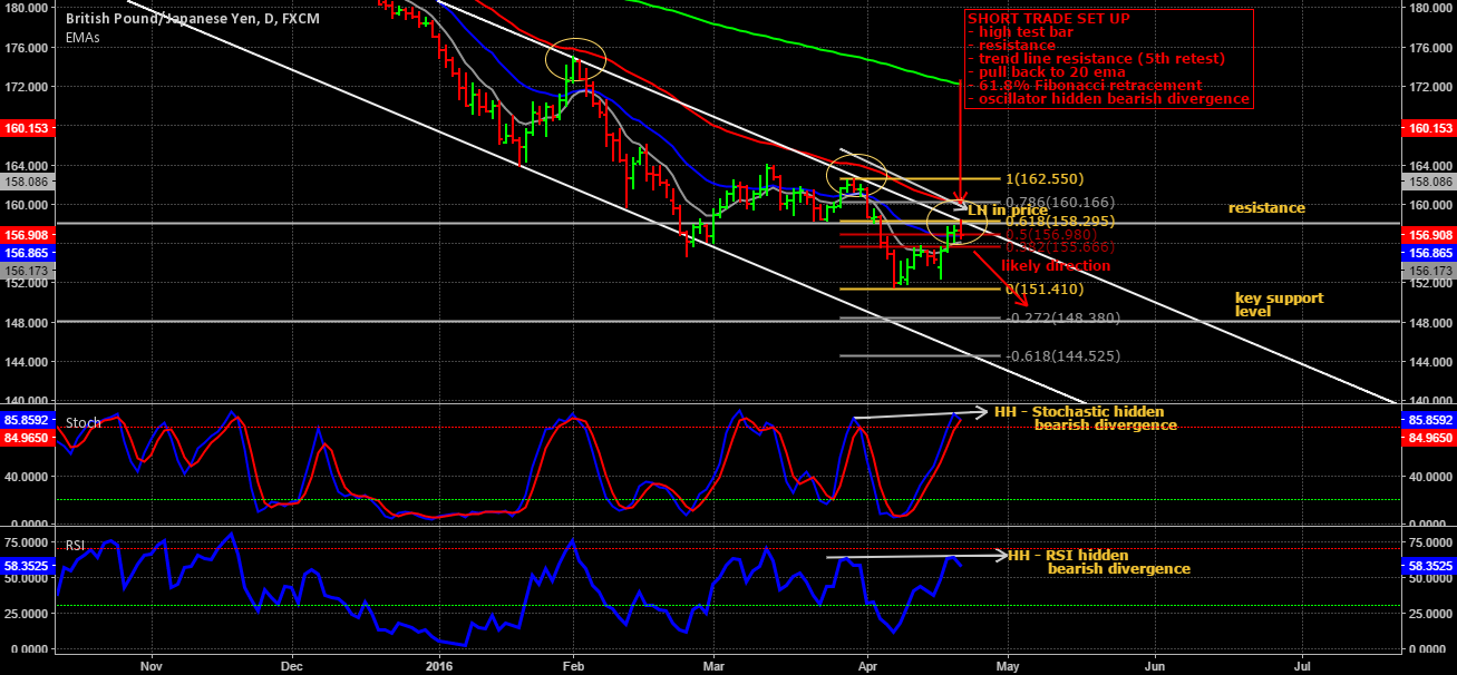 GBP/JPY short trade on daily chart