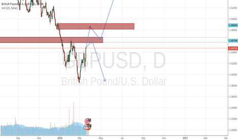 GBPUSD: Reaching important key levels