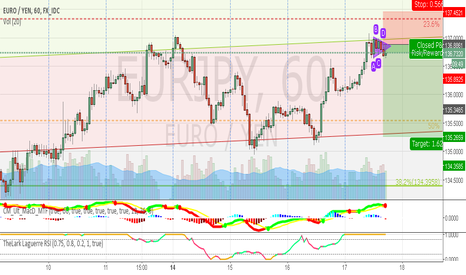 EURJPY: Bear Range in old Channel and close to Suport