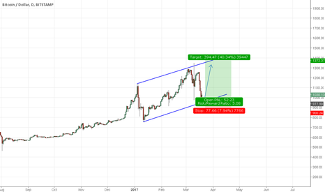 BTCUSD: Bitcoin Uptrend may continue!!!