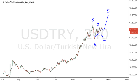 USDTRY: Maybe !!! New High on thE WaY !!!