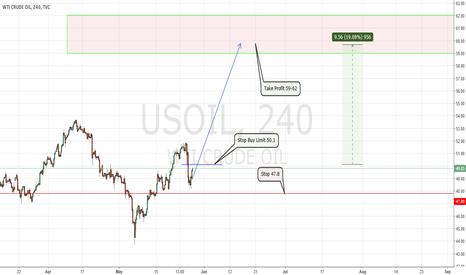 USOIL: Crude Oil Rally in process. 10$ Profit