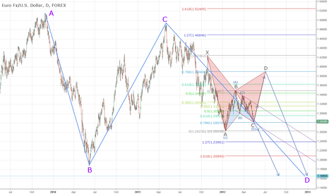EURUSD: EUR/USD Harmonic Outlook