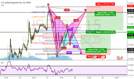 USDJPY: Two Potential Bat Patterns - Two Opportunities