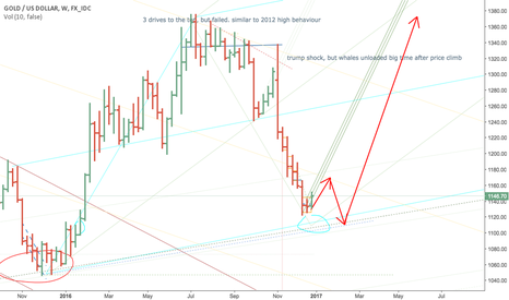 XAUUSD: Gold short then major buying point coming up