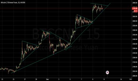 BTCCNY: BTC Triangle Bullwave