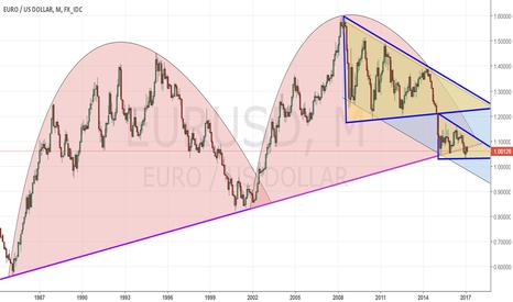 EURUSD: EUR/USD_2017/02/18