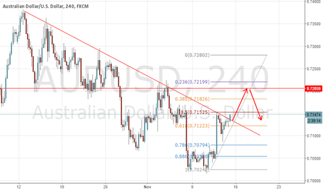 AUDUSD: AUD might break through the trend line tonight
