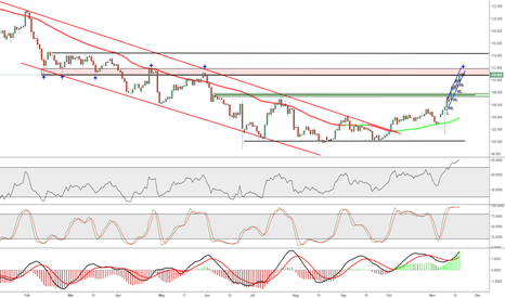 USDJPY: USDJPY - SHORT ZONE -