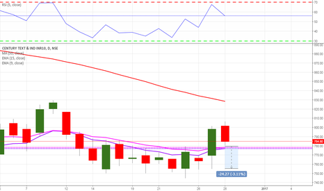 CENTURYTEX: DNA STRATEGIES SELL AT 780 , SL 810
