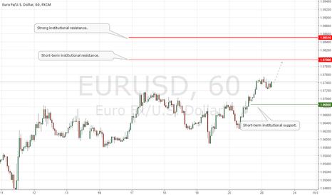 EURUSD: EURUSD Update: New Institutional Support at 1.0686