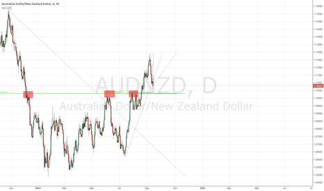 AUDNZD: AUDNZD trending up or continiue to go lower?