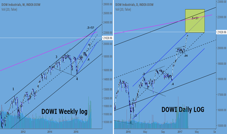 DOWI: Dow Industrials enters target box.Update on channels & count.