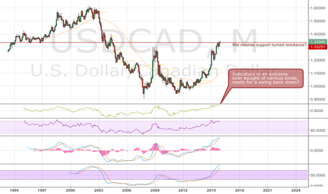 USDCAD: USDCAD ready to retrace down?