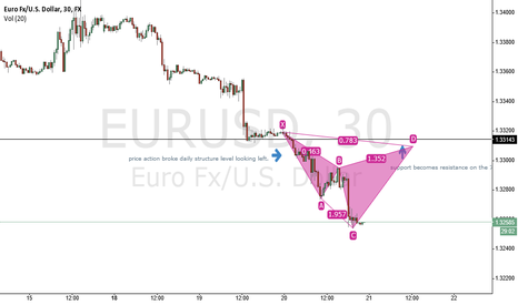 EURUSD: cypher pattern