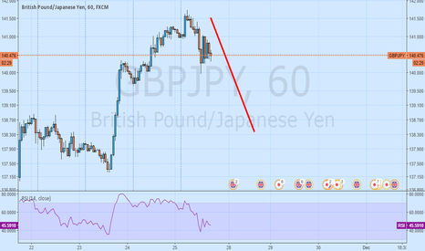 GBPJPY: gbpjpy sell only till 138 -137