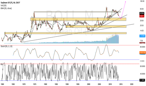 BO1!: Soybean Oil coming into DEMAND zone (monthly to 1960)