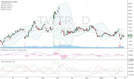 TWTR: Still like it here $twtr