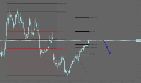 XAGUSD: XAGUSD: Time for a short