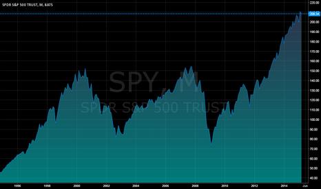 SPY: SPY 20 year