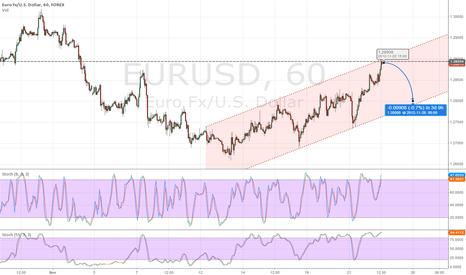 EURUSD: Back to 1.28