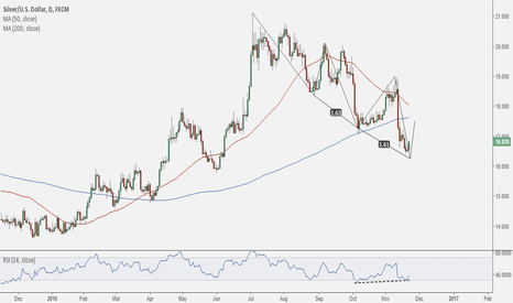 XAGUSD: Silver nearing a bottom in the short term?