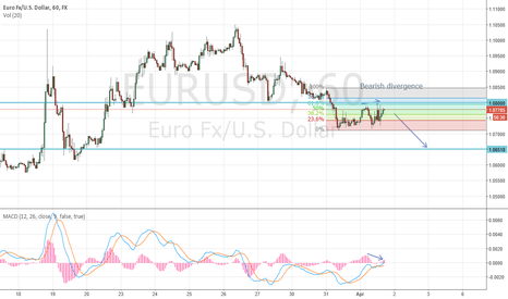 EURUSD: EURUSD - short on bearish divergence