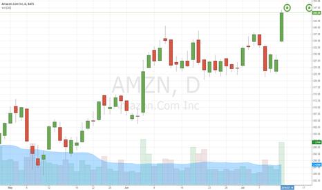 AMZN: AMZN approaching an intermediate term top