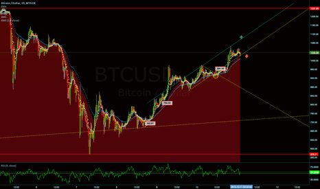BTCUSD: BULLISH OR BEARISH 1