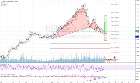 USDCAD: USDCAD Bullish Gartley with Bullish DIvergence