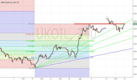 UKOIL: Продажа Brent