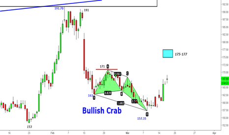 BANKBARODA: Bank Baroda - Magical Bullish Crab- Crab Opens Account@158