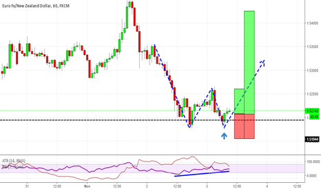 EURNZD: Double Bottom with divergence at daily support