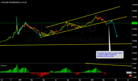 USDRUB: USDRUB is it starting a downtrend or just a bigger correction ?
