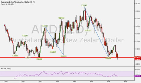AUDNZD: Out of Technical: It is worth buy AUDNZD