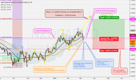 NZDCAD: Commdoll conjunction - Wave ( v ) to complete Wave 5
