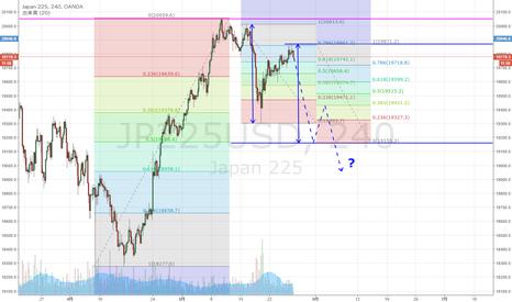 JP225USD: 日経225 下落78.6%戻しに到達