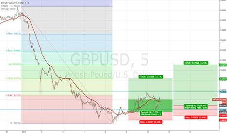 GBPUSD: GBPUSD reversal looks good