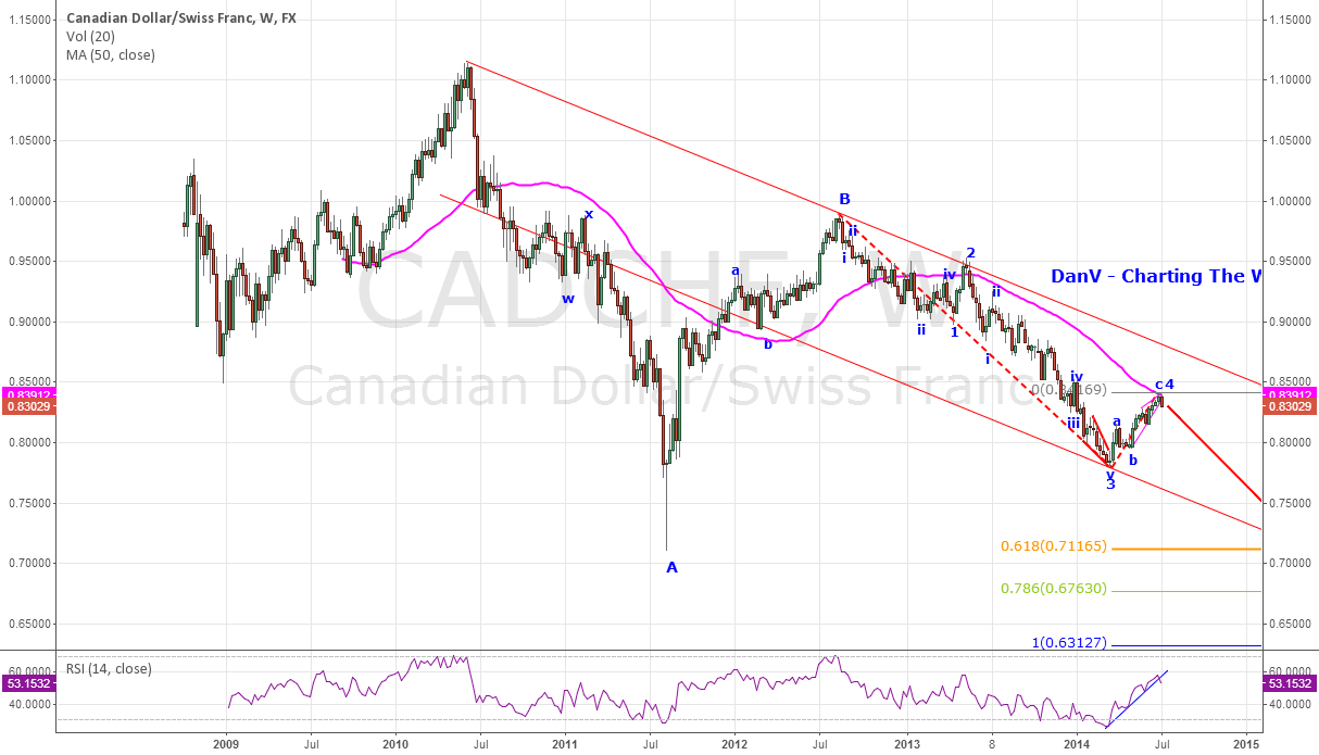 CADCHF - Canadian Dollar in Trouble