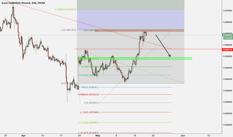 EURGBP: Selling the EURGBP