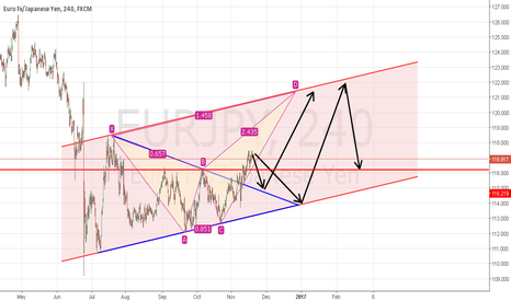 EURJPY: THAT S ALL I TALK ABOUT